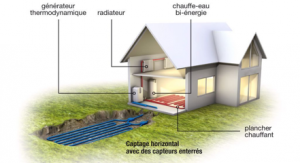 installation géothermie aérothermie pompe à chaleur