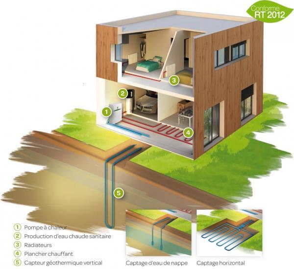 fonctionnement de la g othermie pompe chaleur adenr sofath. Black Bedroom Furniture Sets. Home Design Ideas