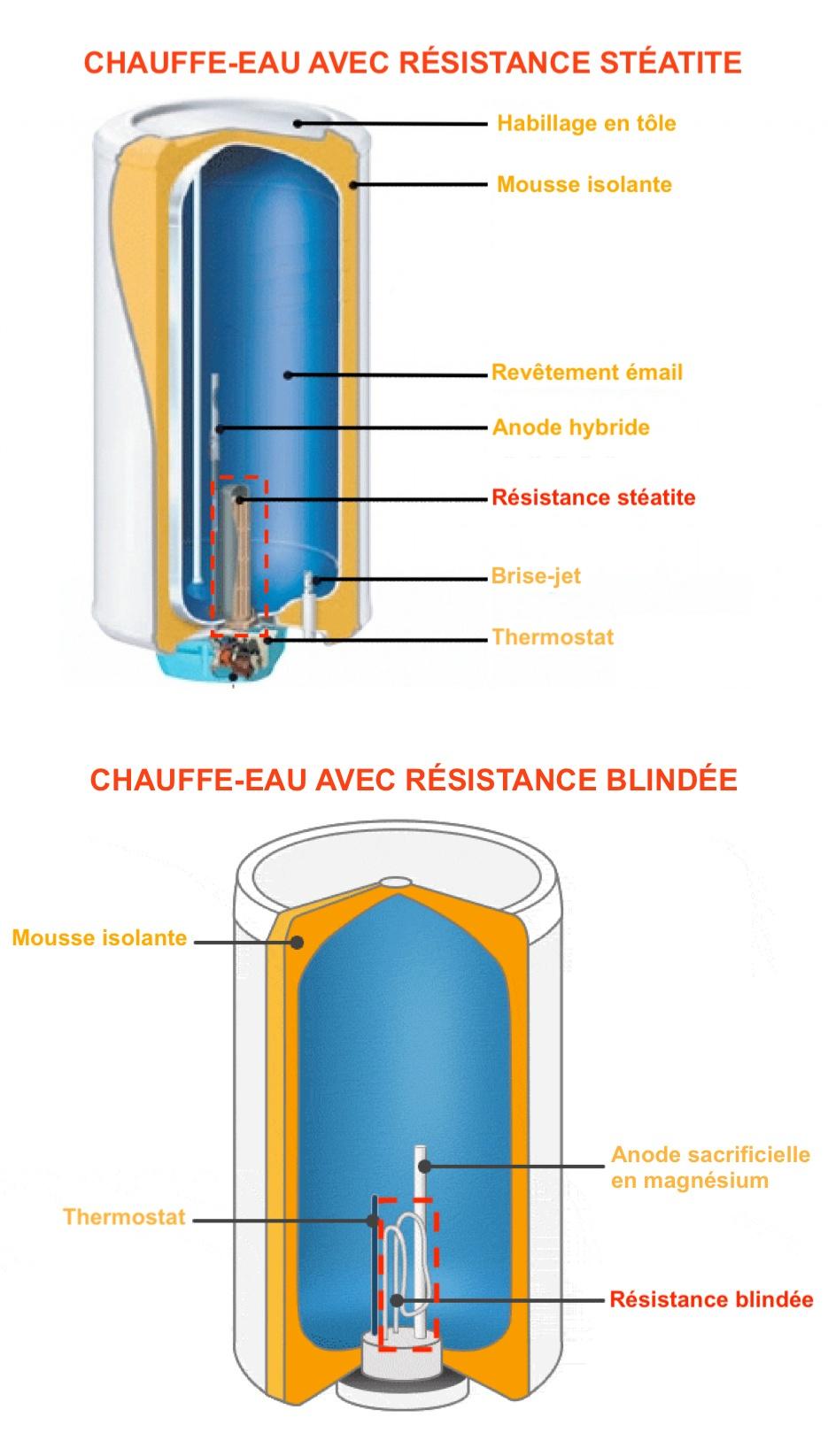 Groupe de securite chauffe eau - Resistance - Contacteur ...