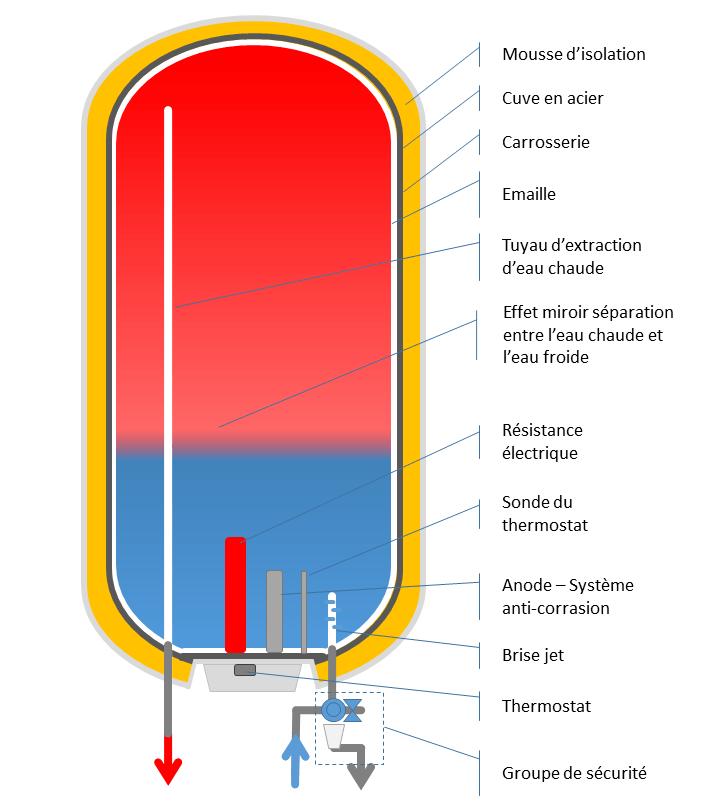 fonctionnement-chauffe-eau-electrique