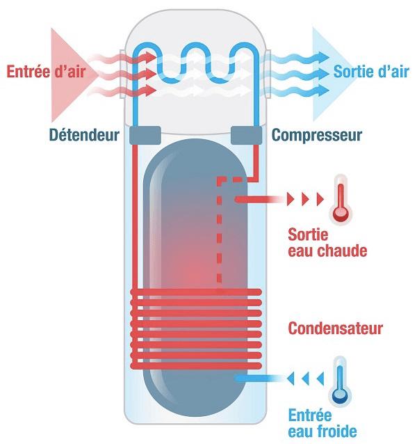 fonctionnement-chauffe-eau-thermodynamique